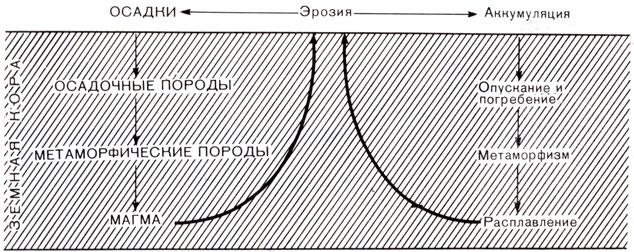 Круговорот горных пород схема фото 633